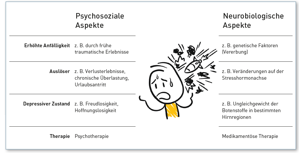 Umgang mit Depressionen am Arbeitsplatz - Psychosoziale und neurobiologische Aspekte