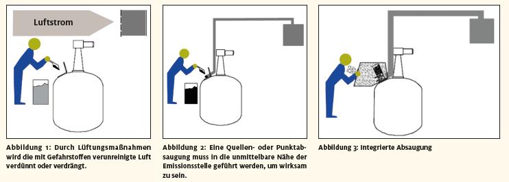 Luftstrom