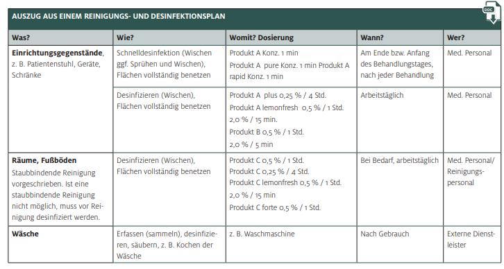 Reinigungs- und Desinfektionsplan