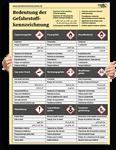 """Poster: """"Bedeutung der Gefahrstoffkennzeichnung"""""""