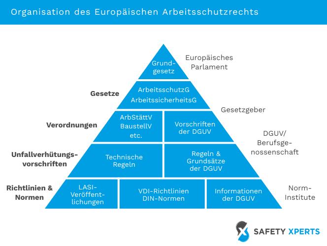 Organisation des europäischen Arbeitsschutzrechtes